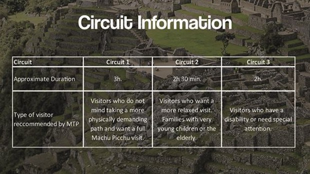 Information for each of the three circuit walks at Machu Picchu